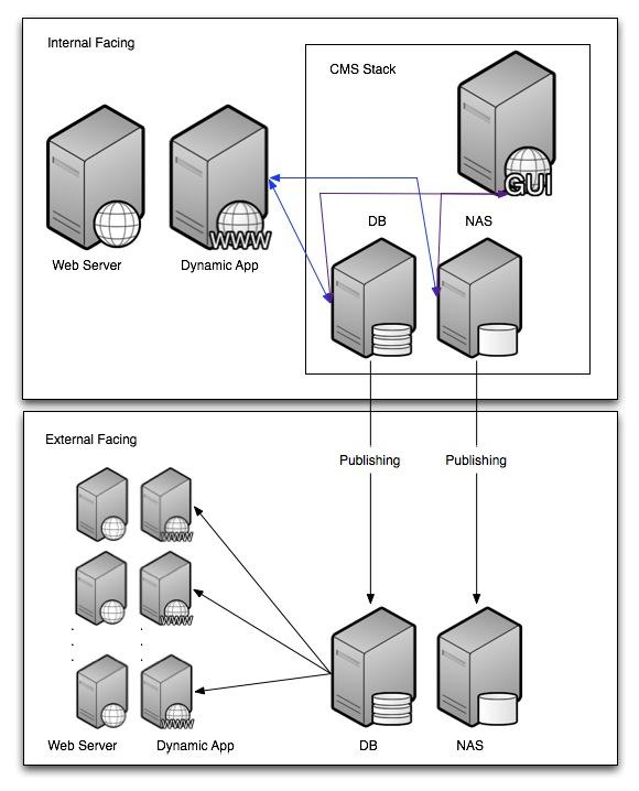 Publishing CMS architecture